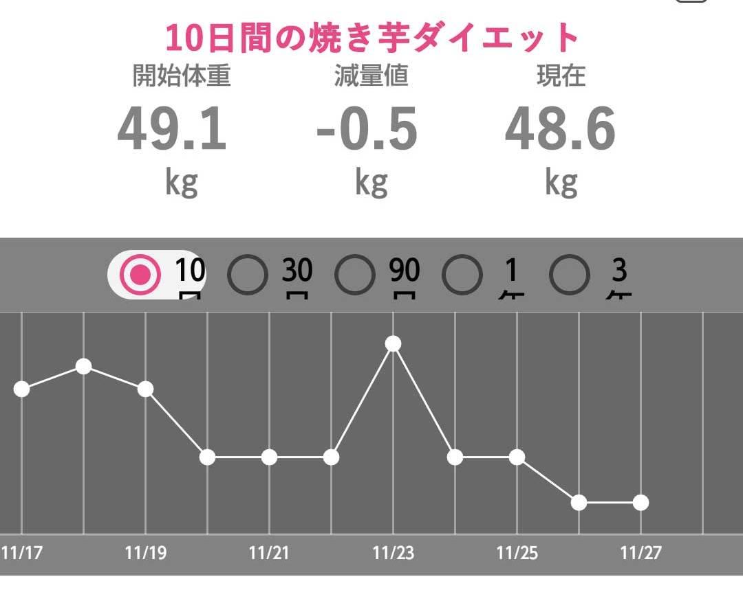 10日間焼き芋ダイエット